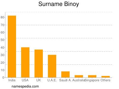 nom Binoy