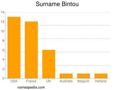 Surname Bintou