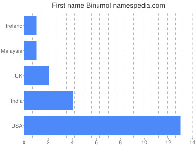 Given name Binumol