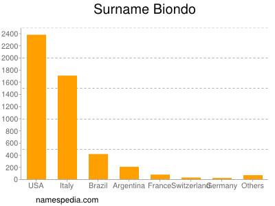 Surname Biondo