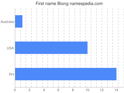 Given name Biong