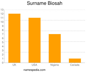 Surname Biosah