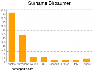 Surname Birbaumer