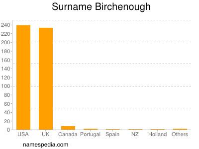 Surname Birchenough