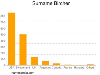 Surname Bircher