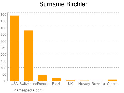 Surname Birchler