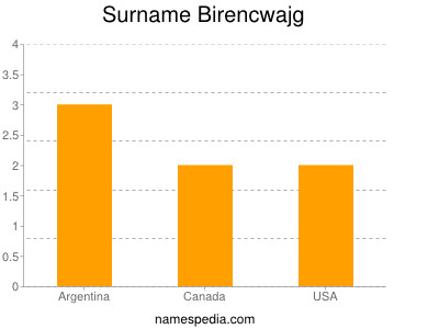 Surname Birencwajg