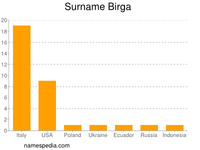 Surname Birga