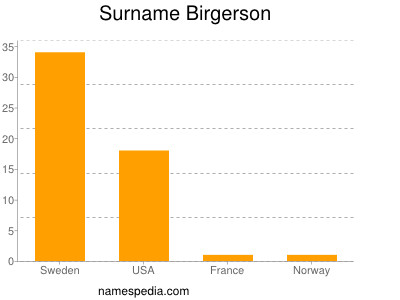 Surname Birgerson
