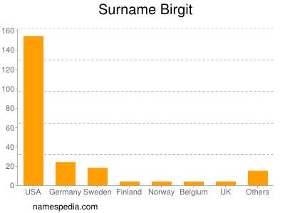Surname Birgit