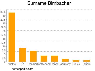 Surname Birnbacher