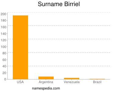 Surname Birriel