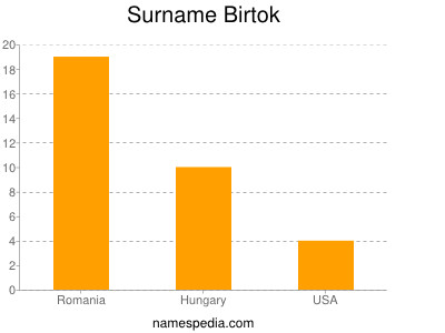 Surname Birtok