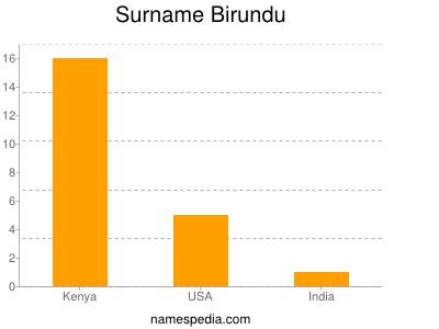 Familiennamen Birundu