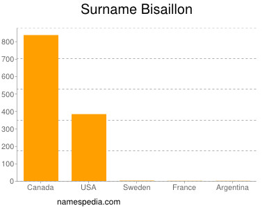 Surname Bisaillon