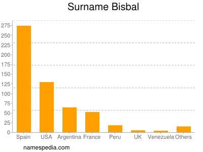 Surname Bisbal