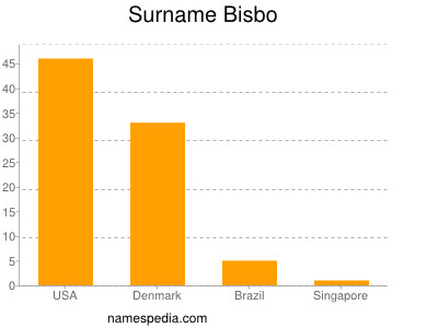 Surname Bisbo