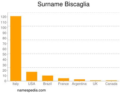 Surname Biscaglia