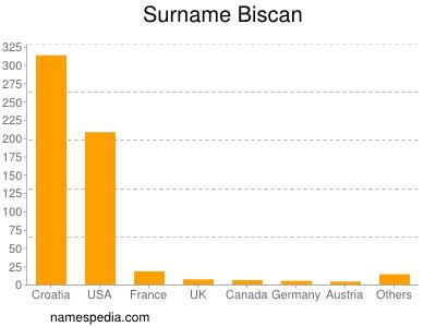 nom Biscan