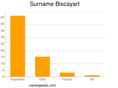 Surname Biscayart