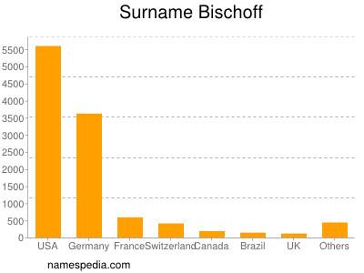 Surname Bischoff