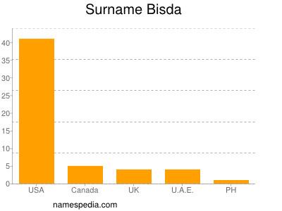 Familiennamen Bisda