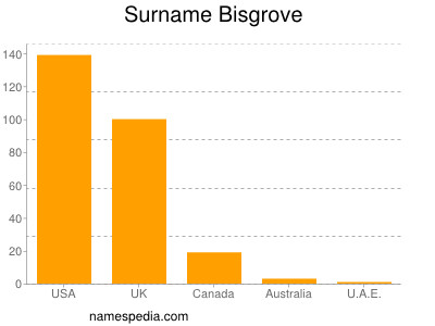Surname Bisgrove