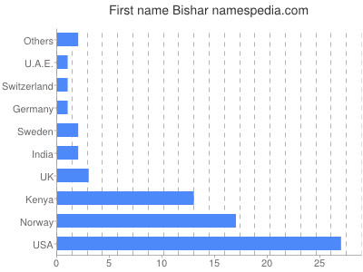 Given name Bishar