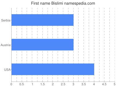 Given name Bislimi