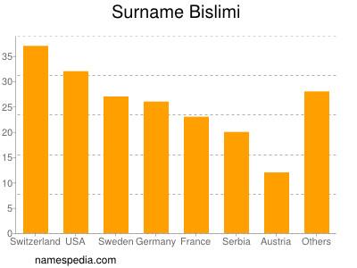 Surname Bislimi