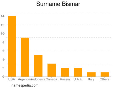 Surname Bismar