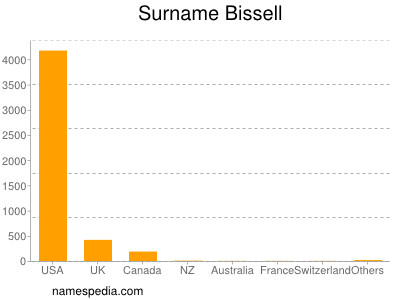 Surname Bissell