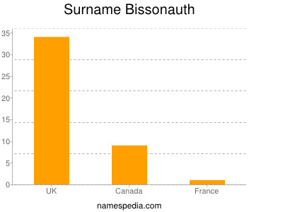 Surname Bissonauth