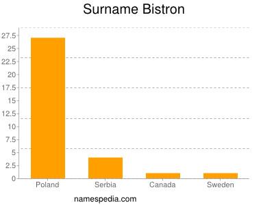 Surname Bistron