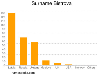Surname Bistrova