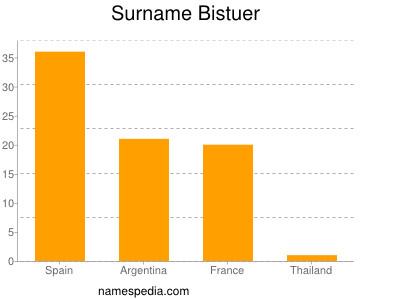 Surname Bistuer