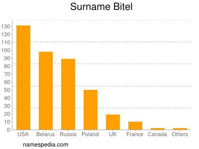 Surname Bitel