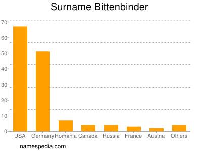 Surname Bittenbinder