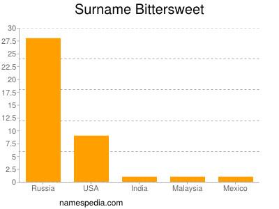 Surname Bittersweet