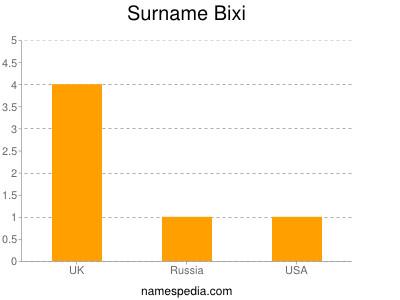 Surname Bixi