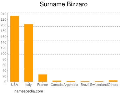 Surname Bizzaro