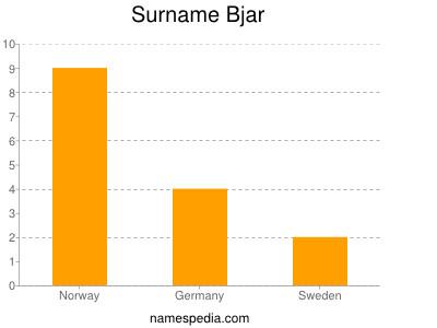 Surname Bjar