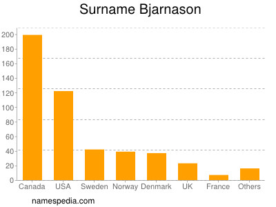 Surname Bjarnason