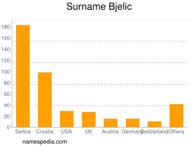 Surname Bjelic