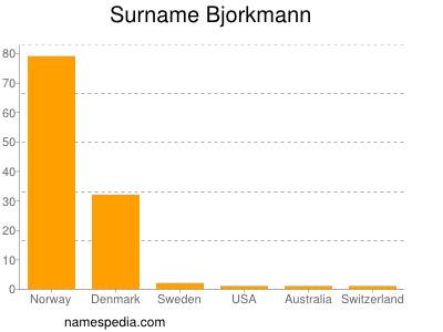 Surname Bjorkmann