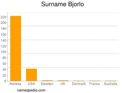 Surname Bjorlo