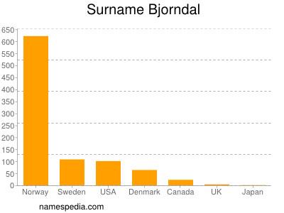 Familiennamen Bjorndal