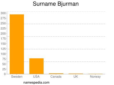 Surname Bjurman