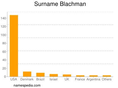 Surname Blachman