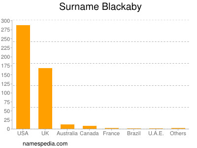 Surname Blackaby